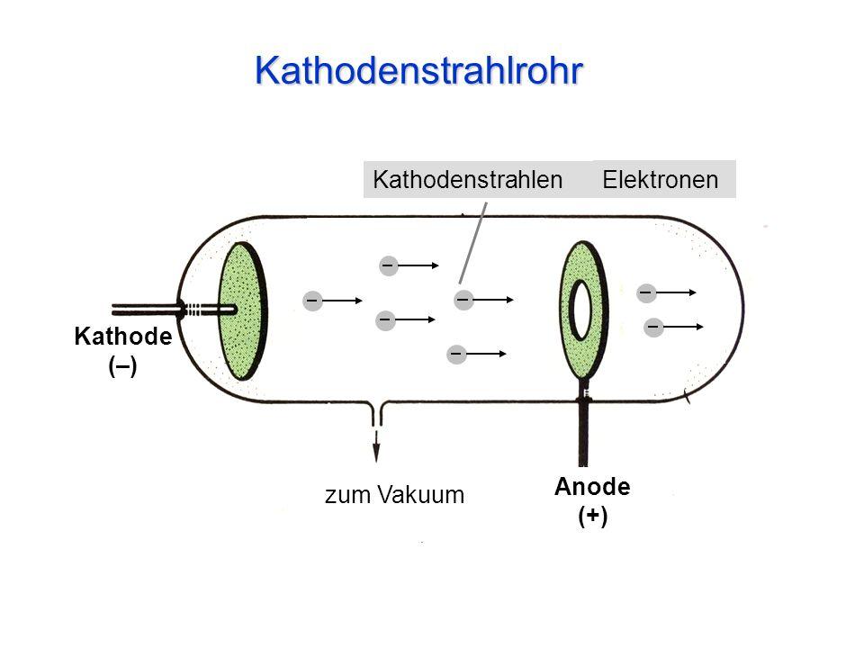 Kathodenstrahlrohr zum Vakuum Anode (+) Kathode (–) Kathodenstrahlen Elektronen