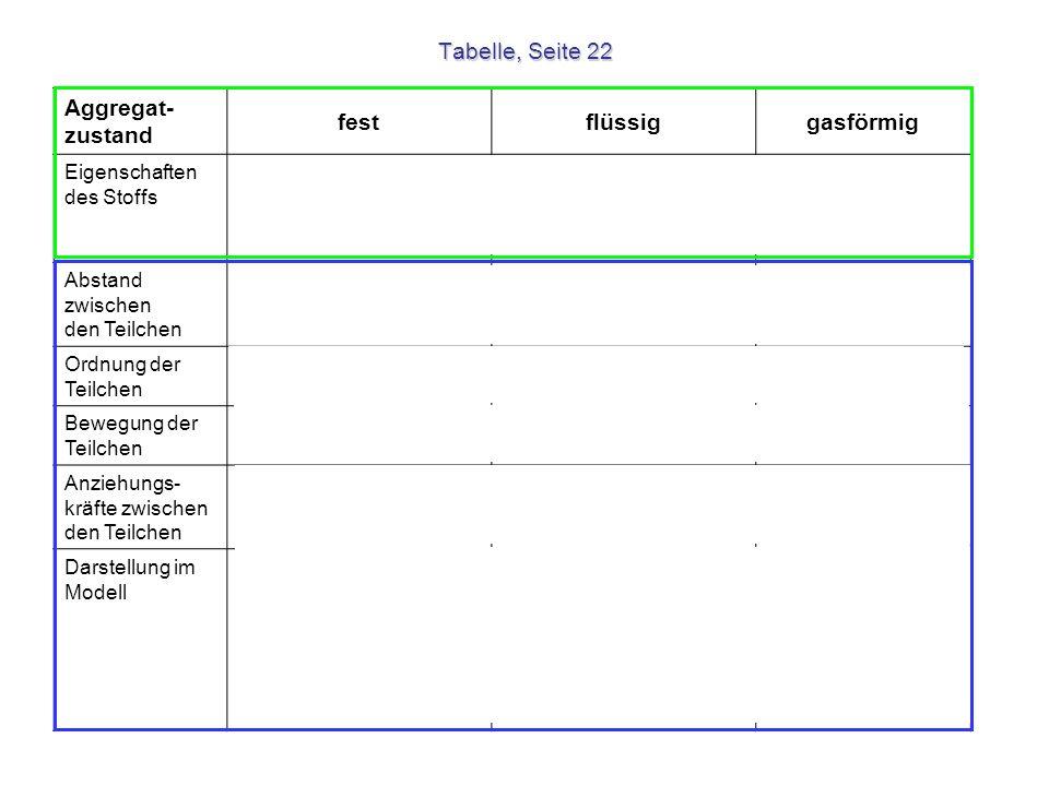 Tabelle, Seite 22 Aggregat- zustand festflüssiggasförmig Eigenschaften des Stoffs - hohe Dichte - nicht zusammendrückbar - feste Form - mittlere Dicht