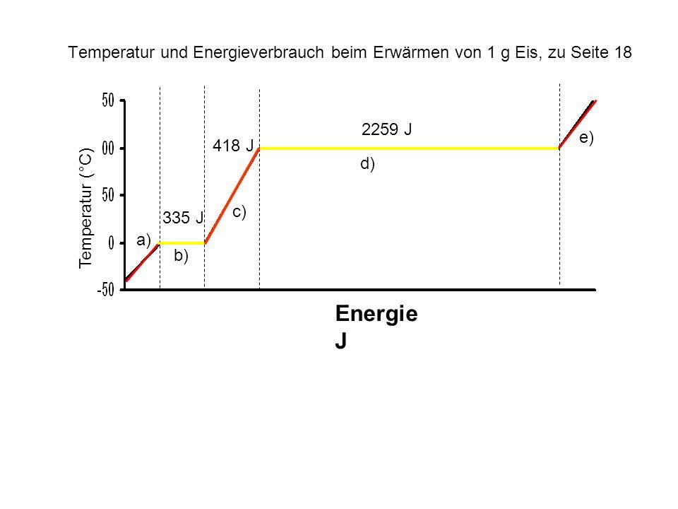 Energie J 2259 J 418 J 335 J Temperatur (°C) Temperatur und Energieverbrauch beim Erwärmen von 1 g Eis, zu Seite 18 a) b) c) d) e)