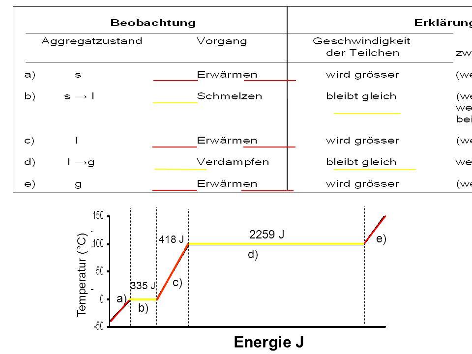 Energie J 2259 J 418 J 335 J Temperatur (°C) a) b) c) d) e) 418 J