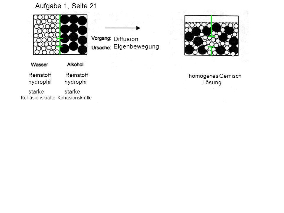 Diffusion Eigenbewegung Reinstoff Reinstoff hydrophil hydrophil starke starke Kohäsionskräfte Kohäsionskräfte homogenes Gemisch Lösung heterogenes Gem