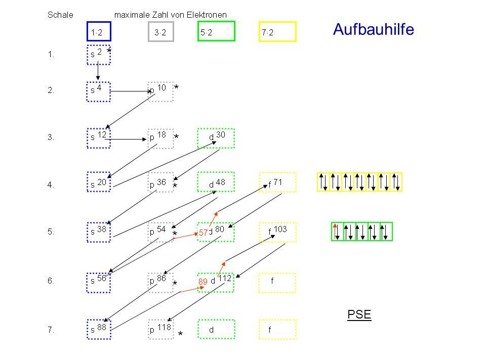 Elektronenkonfiguration von 17 Cl: vereinfacht: Energie 3p 3s 2p 2s 1s n = 3 n = 2 n = 1 Ne 1s 2 2s 2 2p 6 3s 2 3p 5 [Ne] 3s 2 3p 5