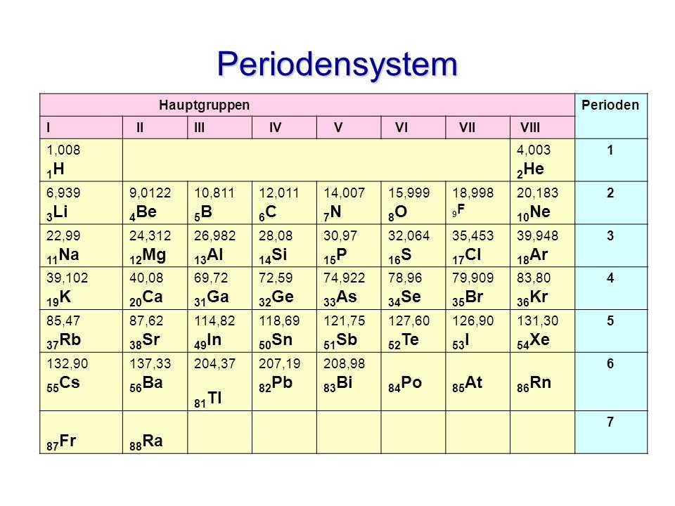 Periodensystem HauptgruppenPerioden I IIIII IV V VI VII VIII 1,008 1 H 4,003 2 He 1 6,939 3 Li 9,0122 4 Be 10,811 5 B 12,011 6 C 14,007 7 N 15,999 8 O