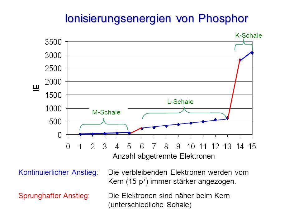 Ionisierungsenergien von Phosphor K-Schale M-Schale L-Schale Kontinuierlicher Anstieg:Die verbleibenden Elektronen werden vom Kern (15 p + ) immer stä