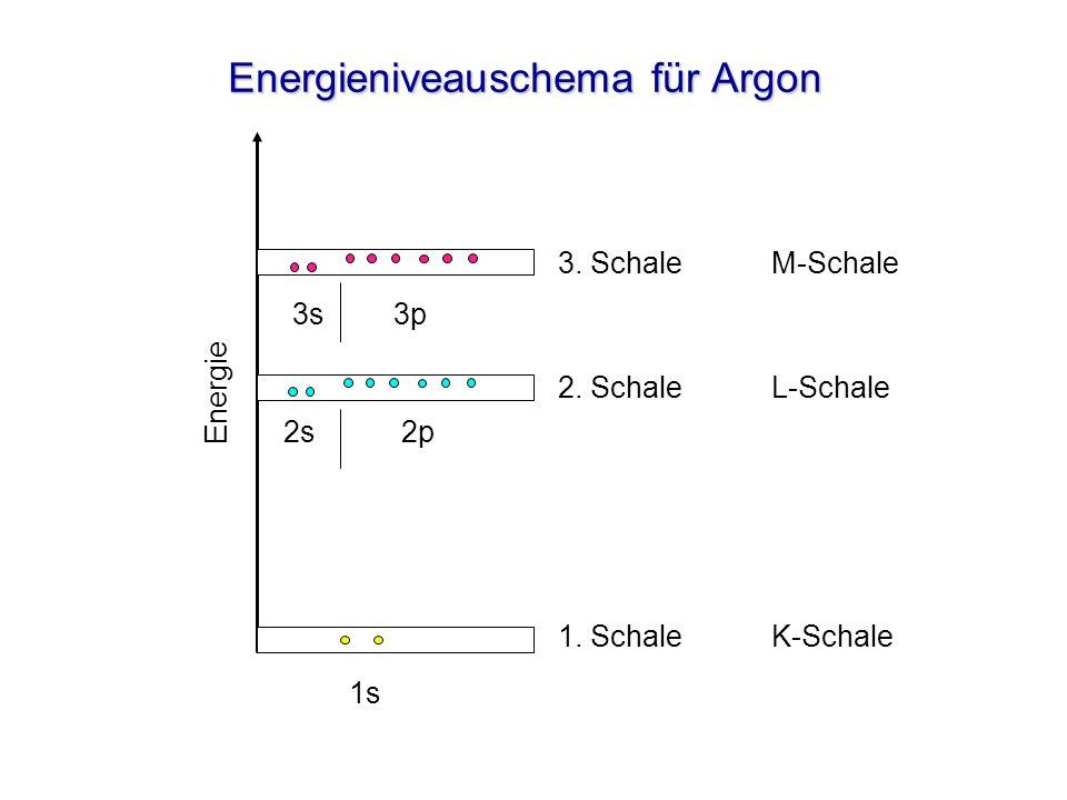 Energieniveauschema für Argon 3. SchaleM-Schale 2. SchaleL-Schale 1. SchaleK-Schale 3s 2s 1s Energie 2p 3p