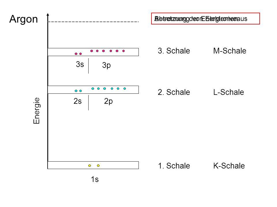 3. SchaleM-Schale 2. SchaleL-Schale 1. SchaleK-Schale 3s 2s 1s Energie 2p 3p Besetzung der EnergieniveausAbtrennung von Elektronen Argon
