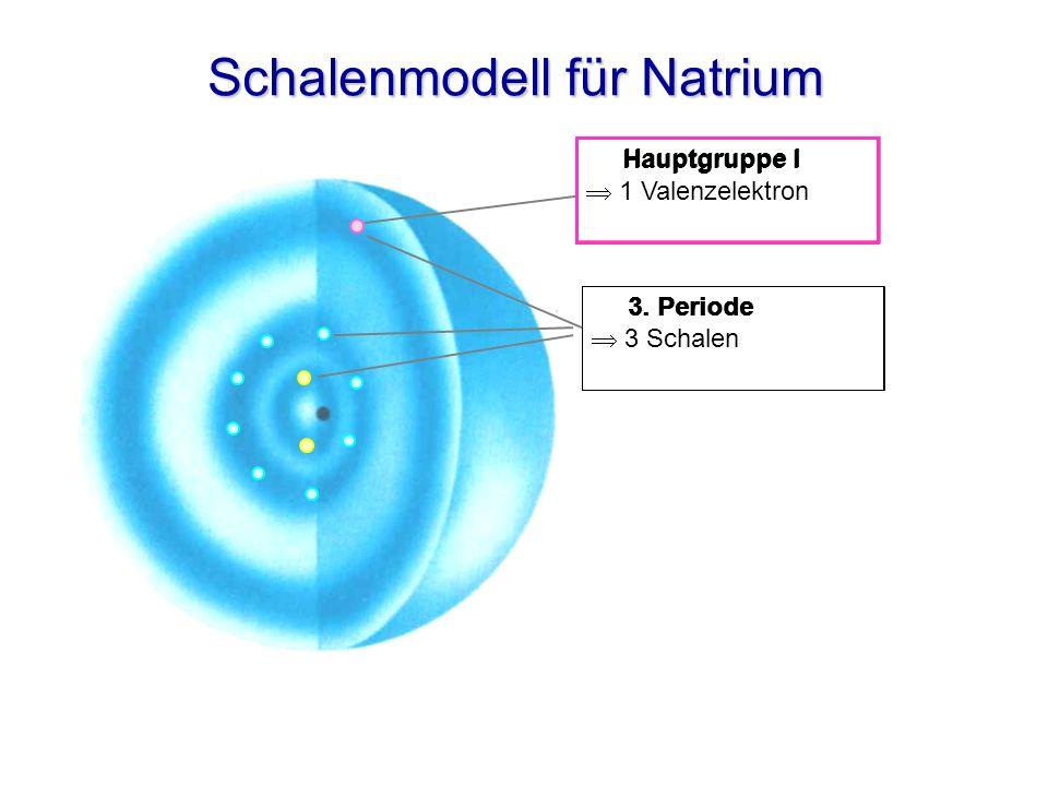 Schalenmodell für Natrium 3. Periode 3 Schalen Hauptgruppe I 3. Periode Hauptgruppe I 1 Valenzelektron
