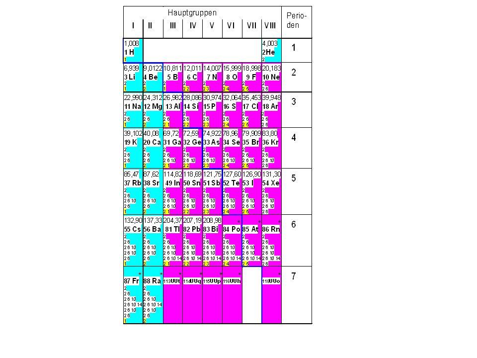 Messung der Ionisierungsenergie von Wasserstoff Wie viel Energie braucht es, um einem Wasserstoff-Atom ein Elektron zu entreissen?