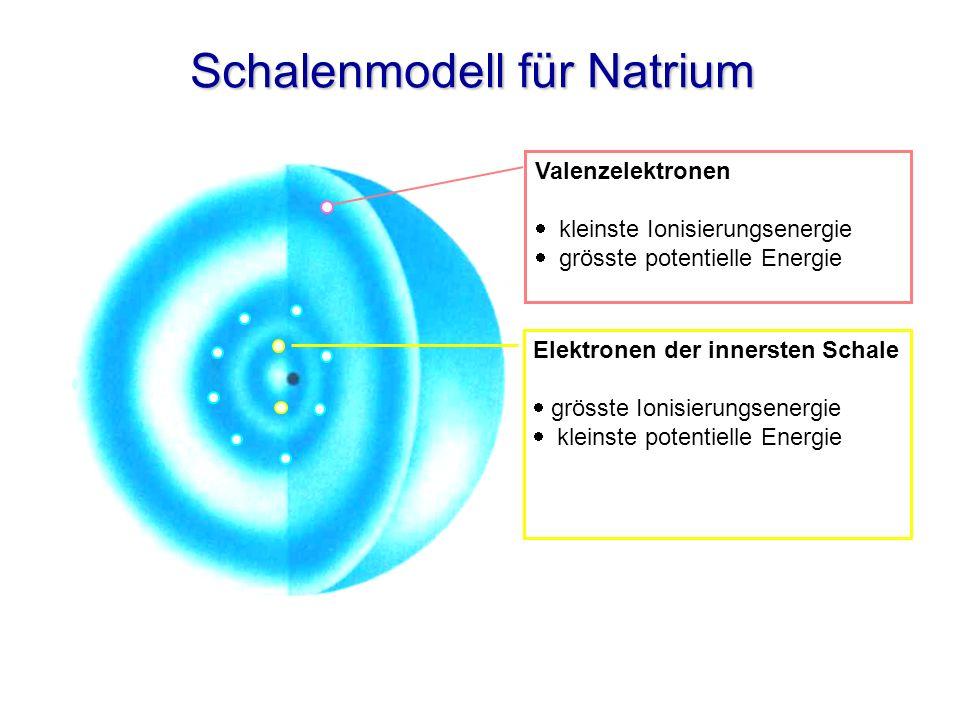 Schalenmodell für Natrium Valenzelektronen kleinste Ionisierungsenergie grösste potentielle Energie Elektronen der innersten Schale grösste Ionisierun