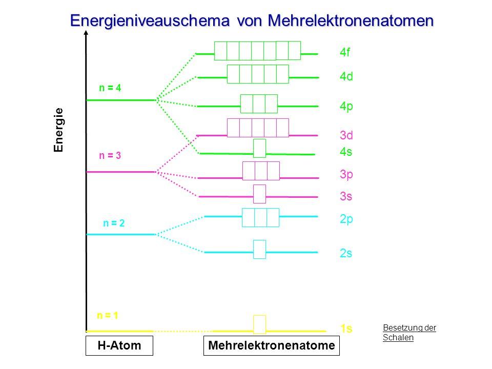Energieniveauschema von Mehrelektronenatomen Energie n = 4 n = 3 n = 2 n = 1 H-Atom Mehrelektronenatome 4f 4d 4p 3d 4s 3p 3s 2p 2s 1s Besetzung der Sc