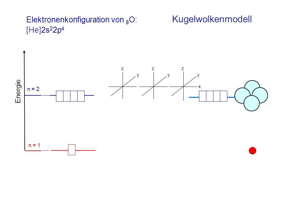 Elektronenkonfiguration von 8 O: Energie n = 2 n = 1 [He]2s 2 2p 4 Kugelwolkenmodell z y z y x z y