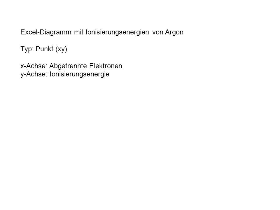 Excel-Diagramm mit Ionisierungsenergien von Argon Typ: Punkt (xy) x-Achse: Abgetrennte Elektronen y-Achse: Ionisierungsenergie
