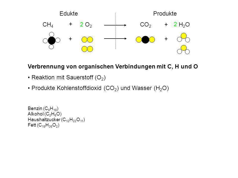 ++ CH 4 O 2 CO 2 H 2 O + + EdukteProdukte 2 2 Verbrennung von organischen Verbindungen mit C, H und O Reaktion mit Sauerstoff (O 2 ) Produkte Kohlenstoffdioxid (CO 2 ) und Wasser (H 2 O) Benzin (C 8 H 18 ) Alkohol (C 2 H 6 O) Haushaltzucker (C 12 H 22 O 11 ) Fett (C 18 H 36 O 2 )