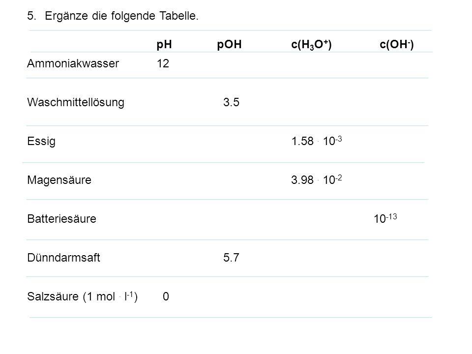 5.Ergänze die folgende Tabelle. pHpOHc(H 3 O + ) c(OH - ) Ammoniakwasser12 Waschmittellösung 3.5 Essig 1.58. 10 -3 Magensäure 3.98. 10 -2 Batteriesäur