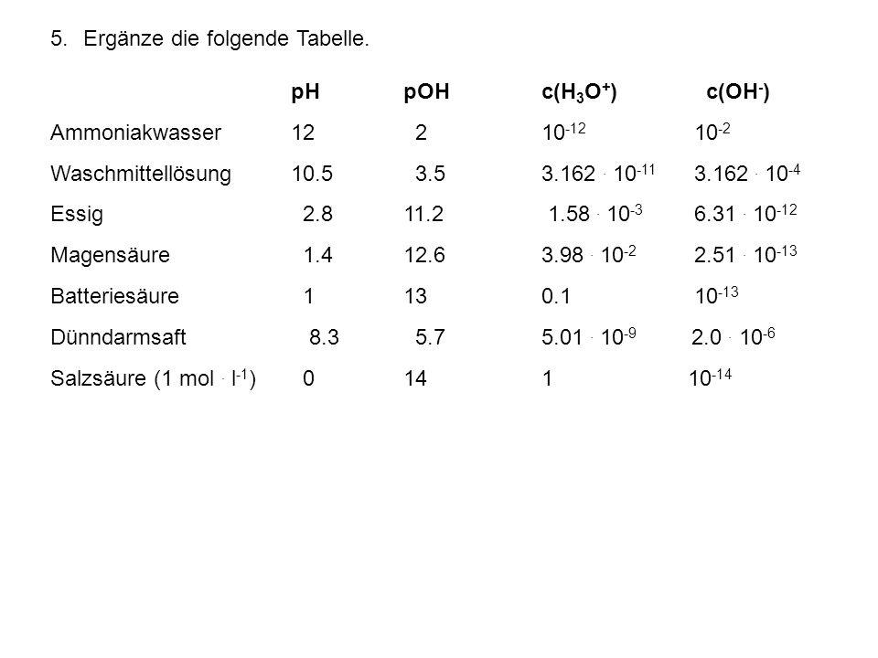 5.Ergänze die folgende Tabelle. pHpOHc(H 3 O + ) c(OH - ) Ammoniakwasser12 210 -12 10 -2 Waschmittellösung10.5 3.53.162. 10 -11 3.162. 10 -4 Essig 2.8