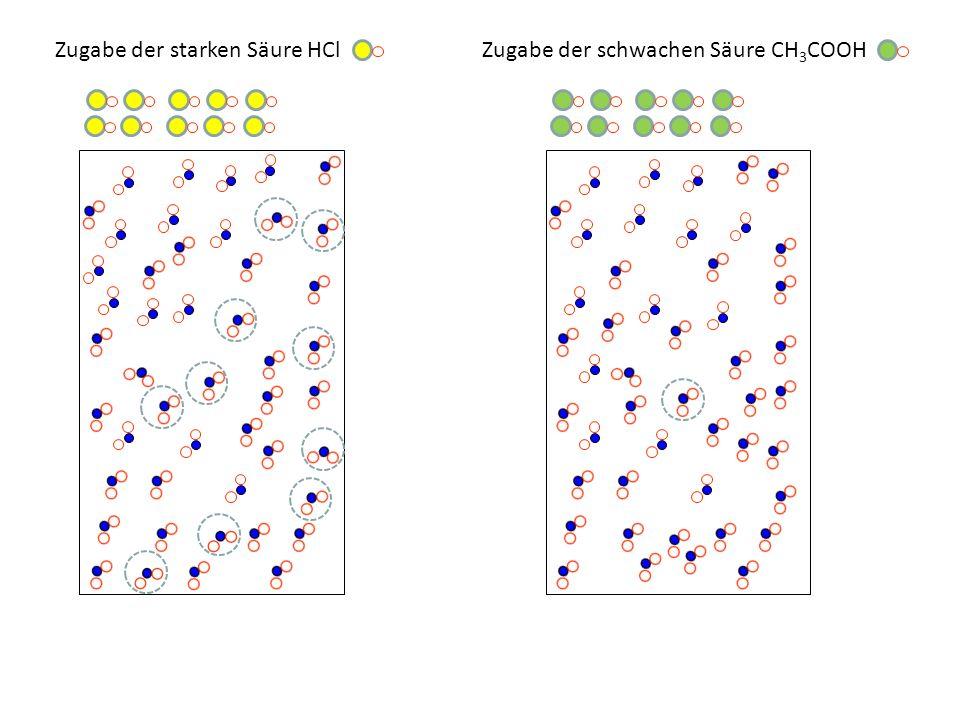 Zugabe der starken Säure HClZugabe der schwachen Säure CH 3 COOH HCl + H 2 O Cl + H 3 O + CH 3 COOH + H 2 O CH 3 COO + H 3 O +