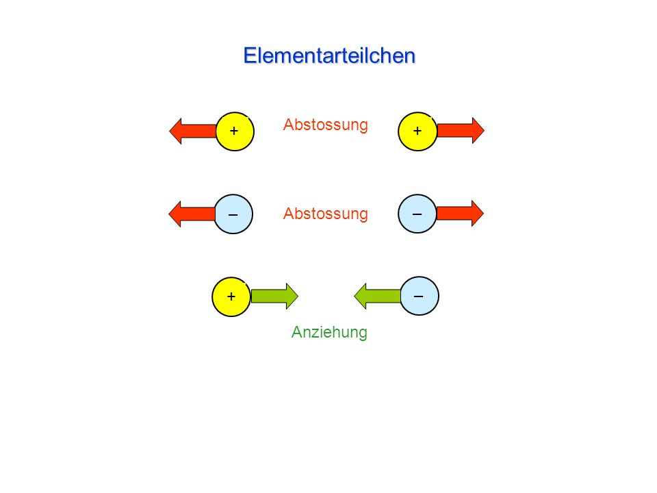 Streuxperiment von Rutherford