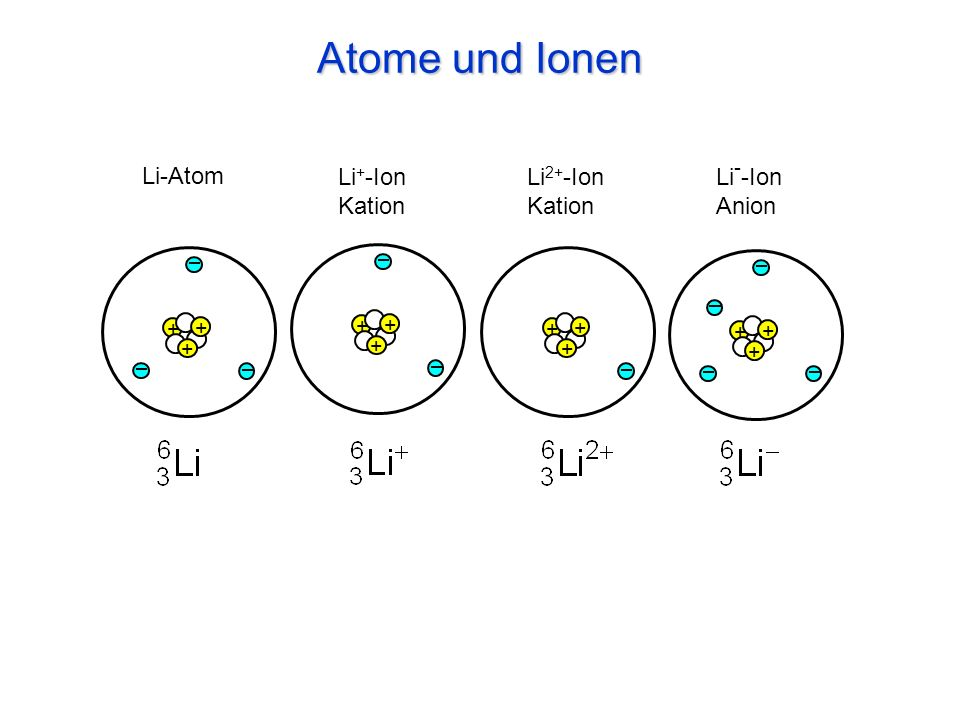Atome und Ionen + + + + + + + + + + + + Li-Atom Li 2+ -Ion Kation Li + -Ion Kation Li - -Ion Anion