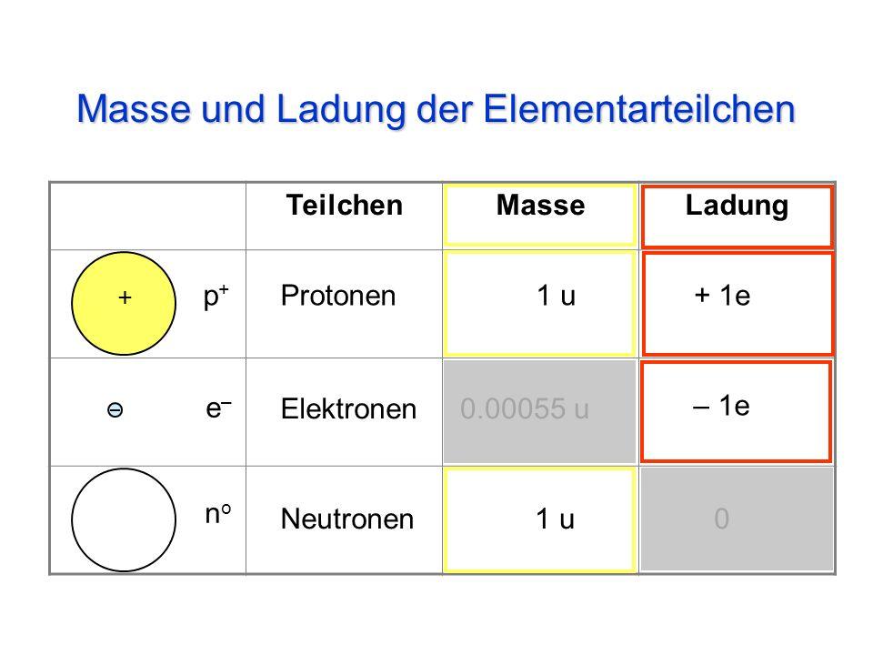 leichter, gewöhnlicher Wasserstoff schwerer Wasserstoff = Deuterium überschwerer Wasserstoff = Tritium (radioaktiv) + Isotope Nuklide + +