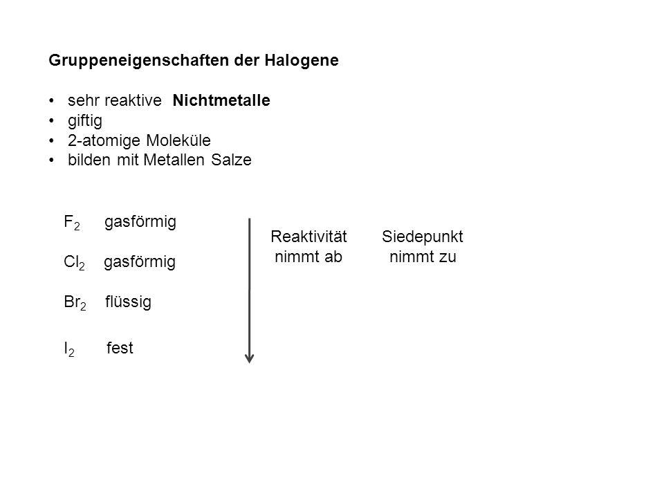 Gruppeneigenschaften der Halogene sehr reaktive Nichtmetalle giftig 2-atomige Moleküle bilden mit Metallen Salze F 2 gasförmig Cl 2 gasförmig Br 2 flüssig I 2 fest Reaktivität nimmt ab Siedepunkt nimmt zu