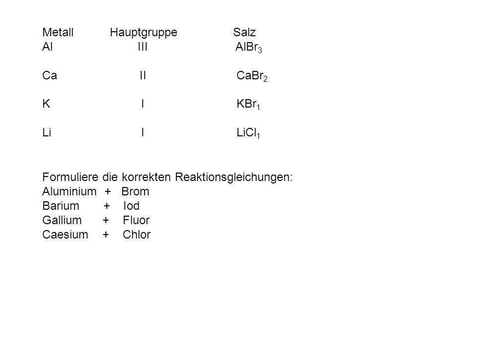 Metall HauptgruppeSalz Al III AlBr 3 Ca II CaBr 2 K I KBr 1 Li I LiCl 1 Formuliere die korrekten Reaktionsgleichungen: Aluminium + Brom Barium + Iod Gallium + Fluor Caesium + Chlor