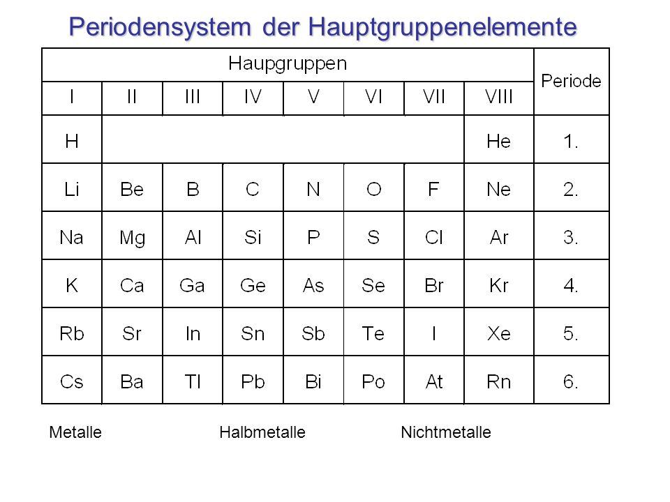 Periodensystem der Hauptgruppenelemente Metalle Halbmetalle Nichtmetalle
