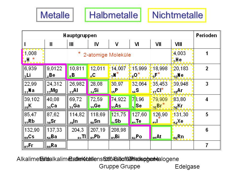 Metalle Halbmetalle Nichtmetalle AlkalimetalleErdalkalimetalleErdmetalleKohlenstoff-Silicium- Gruppe Stickstoff-Phosphor- Gruppe ChalkogeneHalogene Edelgase * * * * * * * * 2-atomige Moleküle
