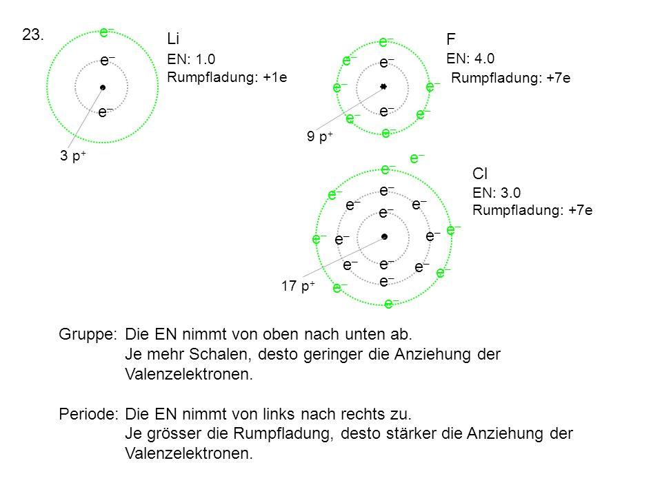 Li EN: 1.0 Rumpfladung: +1e F EN: 4.0 Rumpfladung: +7e Cl EN: 3.0 Rumpfladung: +7e Gruppe:Die EN nimmt von oben nach unten ab. Je mehr Schalen, desto
