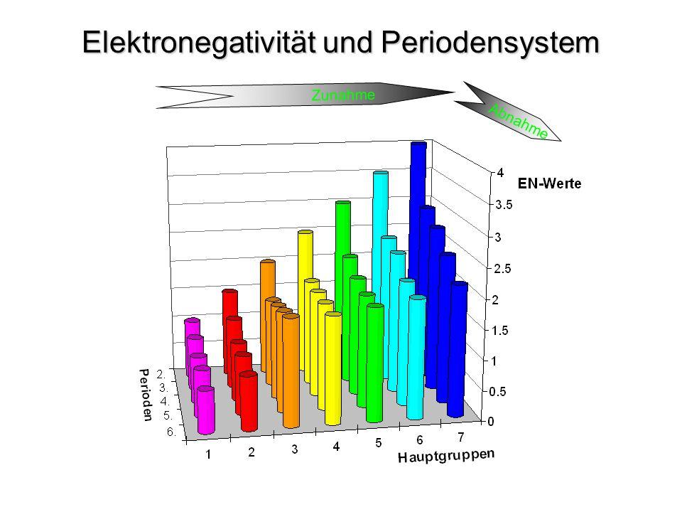 Elektronegativität und Periodensystem Zunahme Abnahme