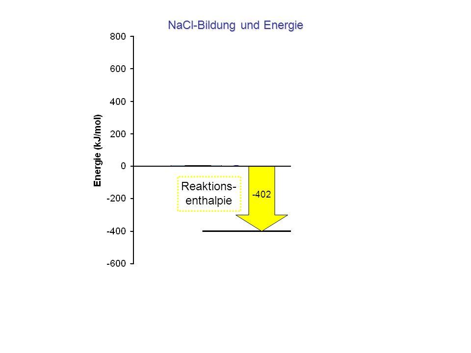 109 496 ½ 242 -348 -780 Na(s) Na(g) Na + (g) NaCl-Bildung und Energie ½ Cl 2 (g) Cl(g) Cl - (g) NaCl(s) 1 2 3 4 5 1 2 3 4 5 -402 Reaktions- enthalpie