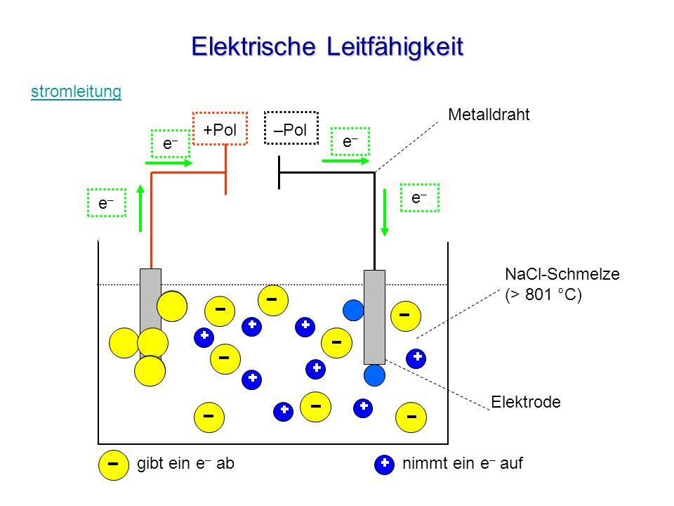 Elektrische Leitfähigkeit Elektrode NaCl-Schmelze (> 801 °C) Metalldraht –Pol +Pol e–e– e–e– e–e– e–e– gibt ein e – abnimmt ein e – auf stromleitung