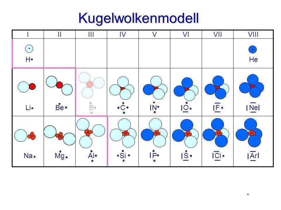 Ionenbildung im Kugelwolkenmodell Natrium-Ion + Chlorid-Ion + + + – Na + Cl – + Natrium-Atom + Chlor-Atom Kation Salz, Ionenverbindung 1 e – Nichtmetall-Atom Anion Metall-Atom