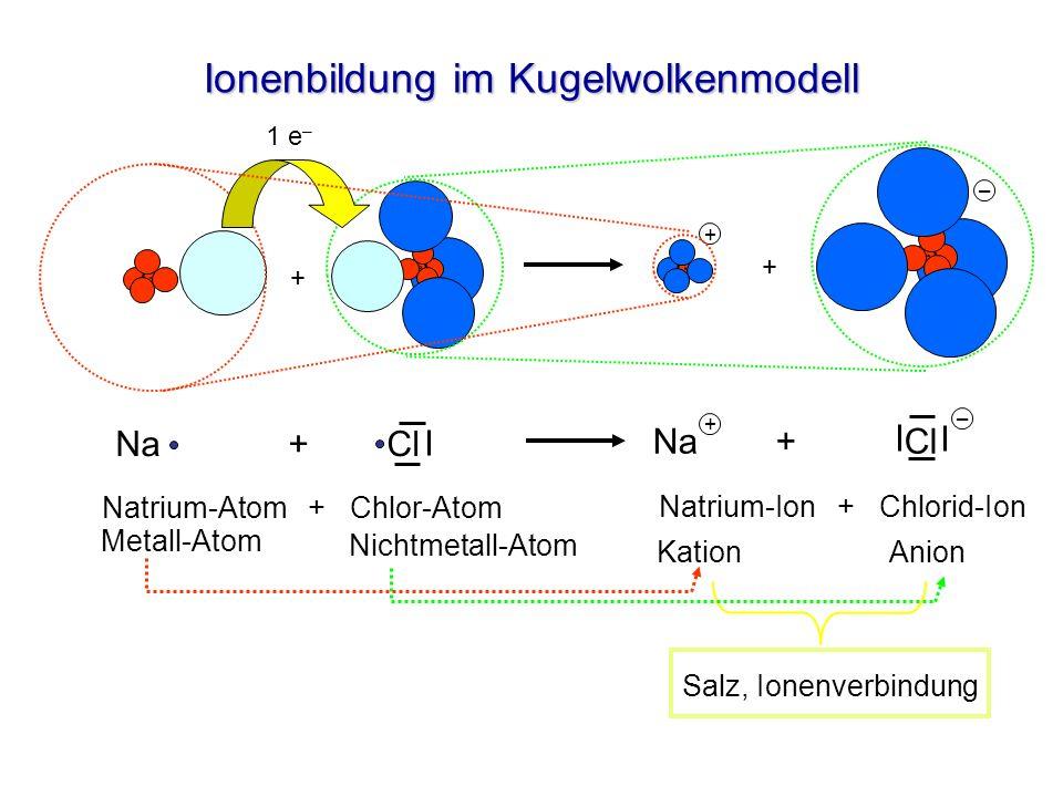 Ionenbildung im Schalenmodell Natrium-Atom + Chlor-Atom Metall-Atom + Nichtmetall-Atom Salz, Ionenverbindung Natrium-Ion + Chlorid-Ion Kation + Anion + + Na + Cl – +