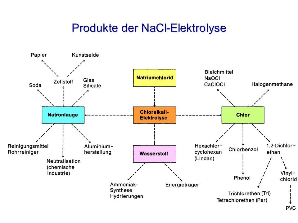 Produkte der NaCl-Elektrolyse