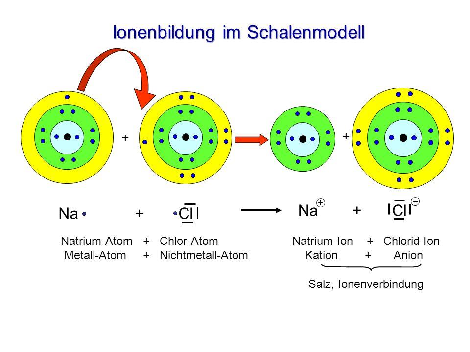 Ionenbildung im Schalenmodell Natrium-Atom + Chlor-Atom Metall-Atom + Nichtmetall-Atom Salz, Ionenverbindung Natrium-Ion + Chlorid-Ion Kation + Anion