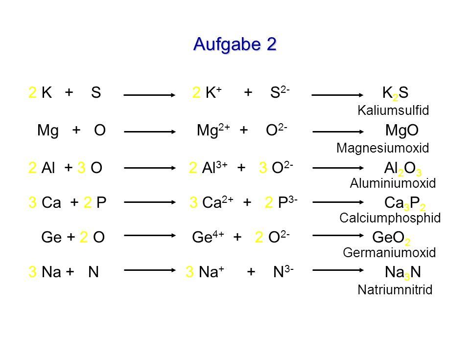 Zusatzaufgabe FeCl 2 Fe 2+ 2 Cl - Eisen(II)chlorid FeCl 3 Fe 3+ 3 Cl - Eisen(III)chlorid Cr 2 O 3 2 Cr 3+ 3 O 2- Chrom(III)oxid Cu 2 S 2 Cu + S 2- Kupfer(I)sulfid CuS Cu 2+ S 2- Kupfer(II)sulfid Aus welchen Ionen besteht: