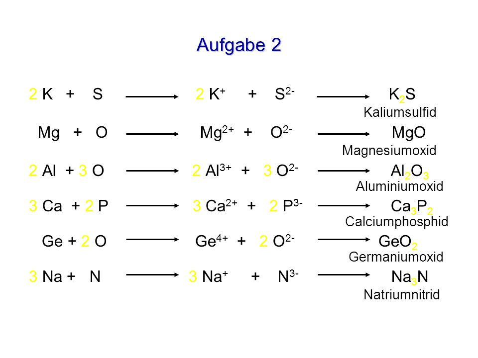 Aufgabe 2 2 K + S 2 K + + S 2- K 2 S Kaliumsulfid Mg + O Mg 2+ + O 2- MgO Magnesiumoxid 2 Al + 3 O 2 Al 3+ + 3 O 2- Al 2 O 3 Aluminiumoxid 3 Ca + 2 P
