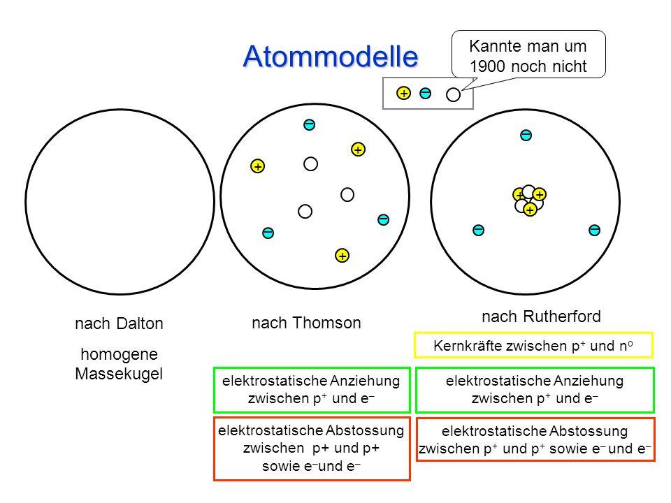 Atommodelle + nach Dalton homogene Massekugel nach Thomson nach Rutherford elektrostatische Anziehung zwischen p + und e – Kernkräfte zwischen p + und n o elektrostatische Abstossung zwischen p+ und p+ sowie e – und e – Kannte man um 1900 noch nicht elektrostatische Anziehung zwischen p + und e – + + + + + +