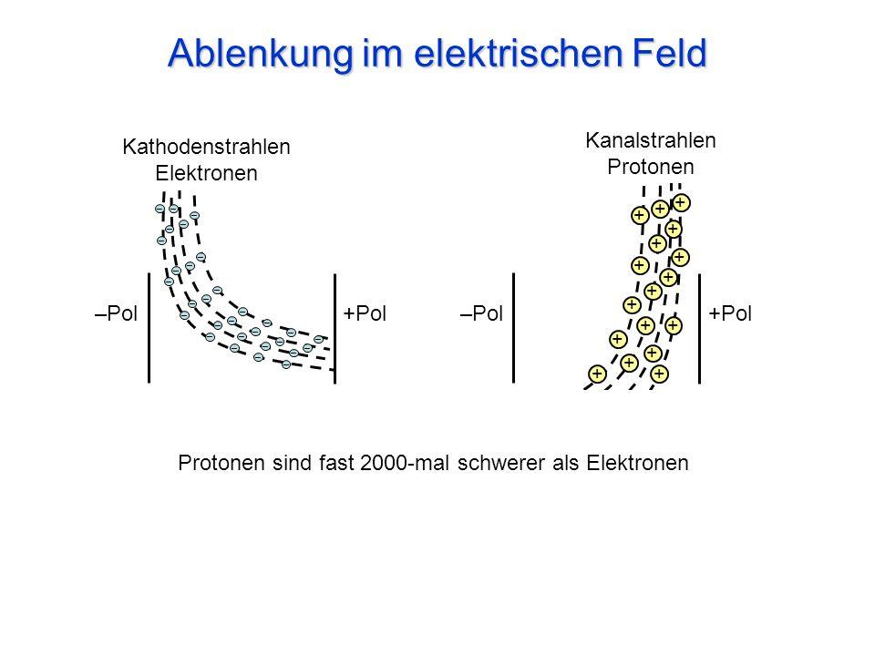 Ablenkung im elektrischen Feld –Pol +Pol + + + + + + + + + + + + + + + + + – – – – – – – – – – – – – – – – – – – – – – – – – – – – –– Kathodenstrahlen Elektronen Kanalstrahlen Protonen Protonen sind fast 2000-mal schwerer als Elektronen –Pol +Pol