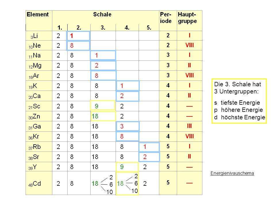 Besetzung der Schalen 2 6 10 Die 3. Schale hat 3 Untergruppen: s tiefste Energie p höhere Energie d höchste Energie Energienivauschema