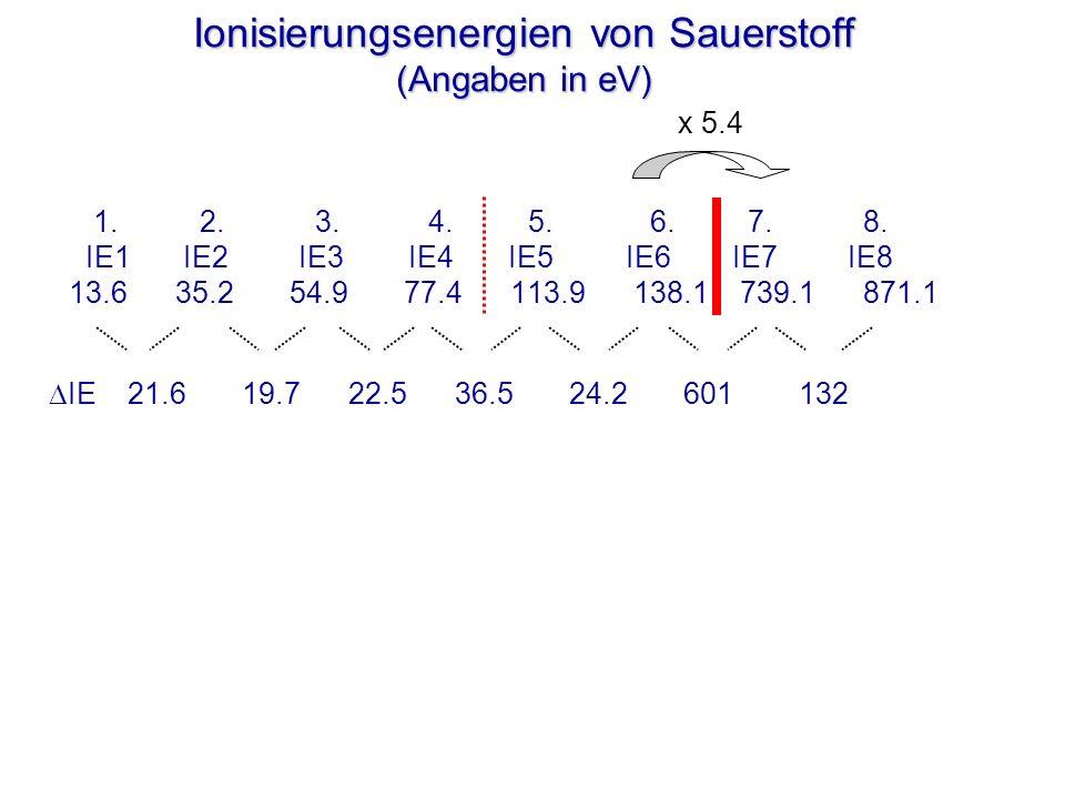 Ionisierungsenergien von Sauerstoff (Angaben in eV) 1. 2. 3. 4. 5. 6. 7. 8. IE1 IE2 IE3 IE4 IE5 IE6 IE7 IE8 13.6 35.2 54.9 77.4 113.9 138.1 739.1 871.