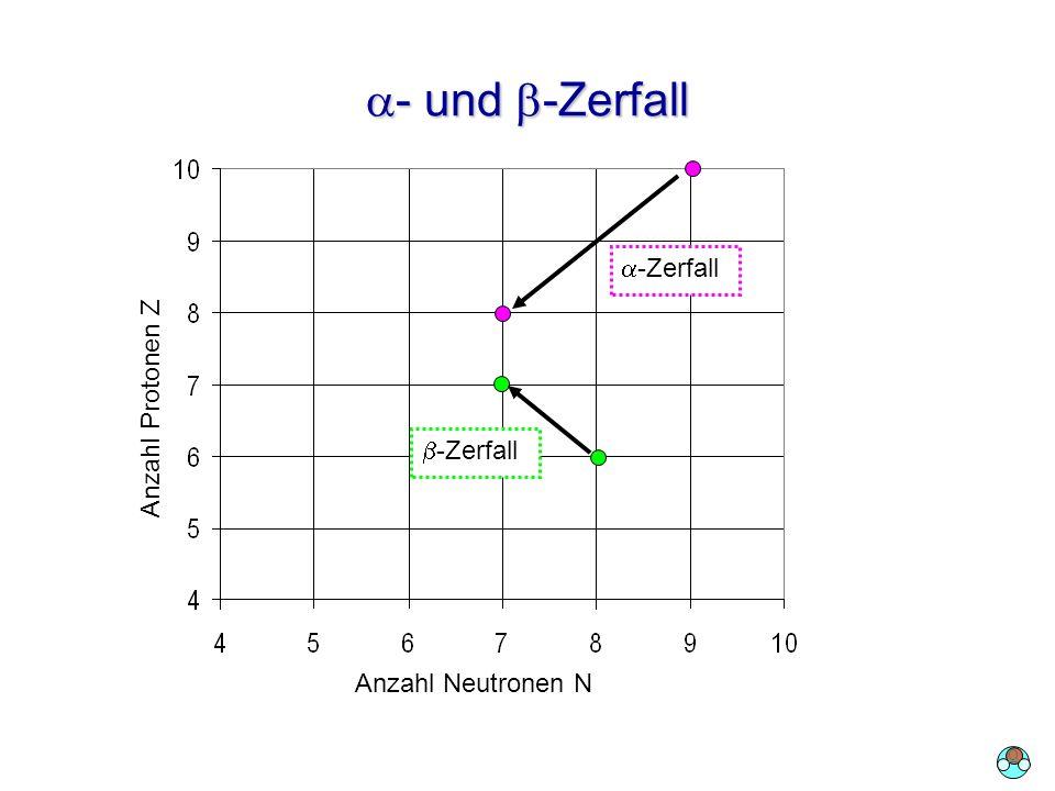 - und -Zerfall - und -Zerfall -Zerfall Anzahl Neutronen N Anzahl Protonen Z O