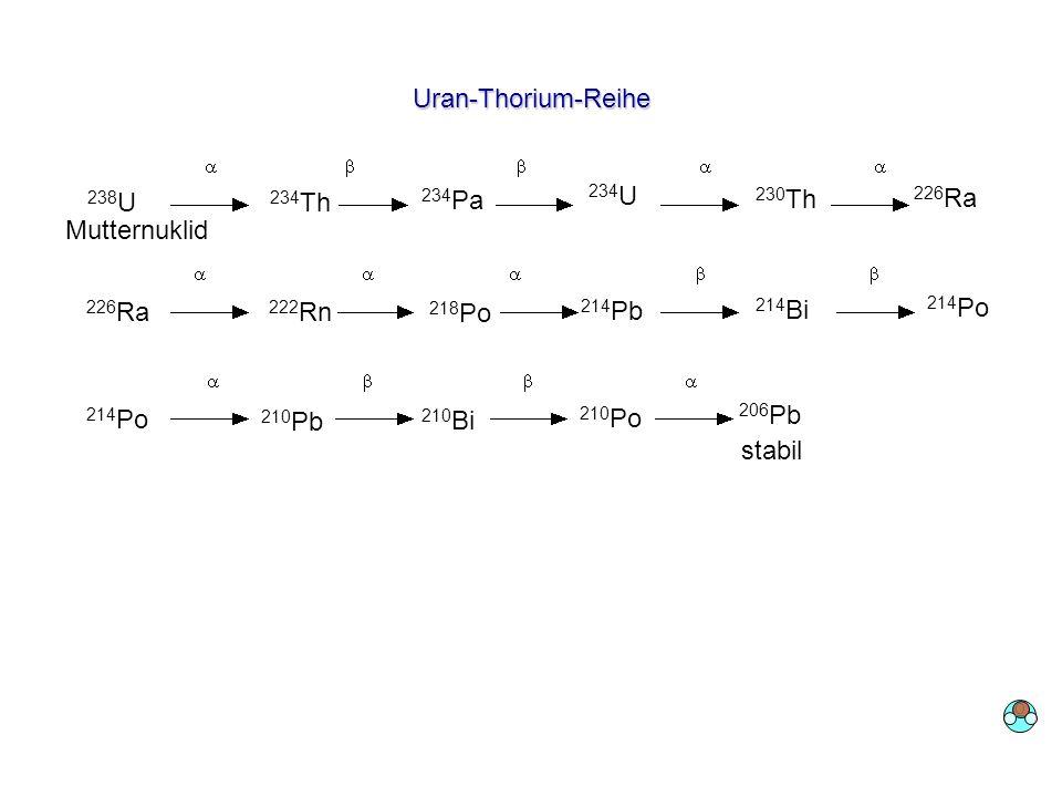 Uran-Thorium-Reihe 238 U 234 Th 234 Pa 234 U 230 Th 226 Ra 222 Rn 218 Po 214 Pb 214 Bi 214 Po 210 Pb stabil 206 Pb 210 Bi 210 Po Mutternuklid O