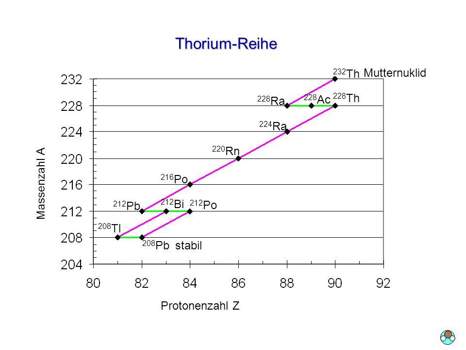 Thorium-Reihe Protonenzahl Z Massenzahl A 232 Th 228 Ra 228 Ac 228 Th 224 Ra 220 Rn 216 Po 212 Pb 208 Tl 212 Bi 212 Po 208 Pb Mutternuklid stabil O