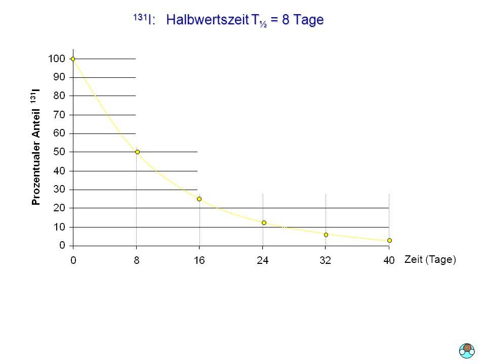 131 I: Halbwertszeit T ½ = 8 Tage Zeit (Tage) O