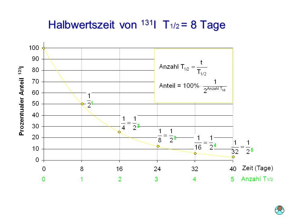 Halbwertszeit von 131 I T 1 / 2 = 8 Tage 12 3 4 5 Zeit (Tage) 0 1 2 3 4 5 Anzahl T 1 / 2 O