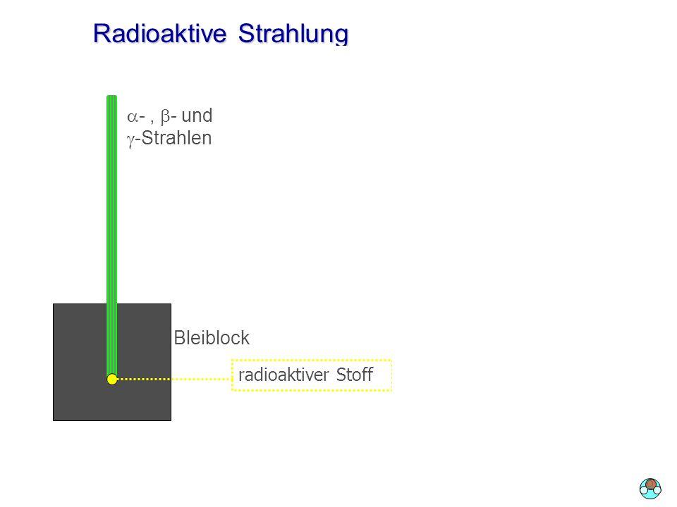 Radioaktive Strahlung radioaktiver Stoff -, - und -Strahlen -Strahlen elektrisches Feld Bleiblock O