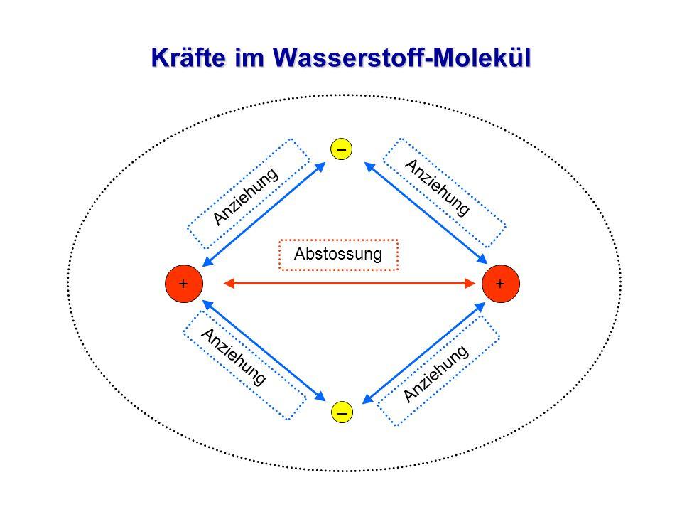 Kräfte im Wasserstoff-Molekül – – ++ Abstossung Anziehung