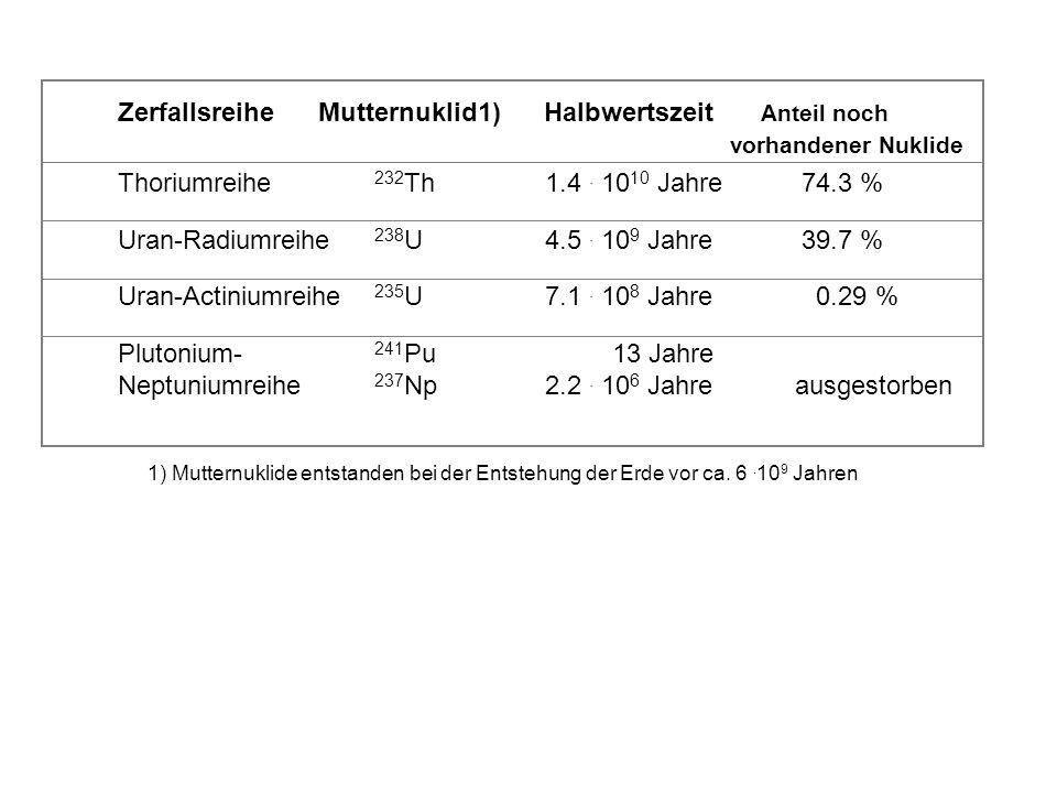 Zerfallsreihe Mutternuklid1) Halbwertszeit Anteil noch vorhandener Nuklide Thoriumreihe 232 Th1.4. 10 10 Jahre74.3 % Uran-Radiumreihe 238 U4.5. 10 9 J