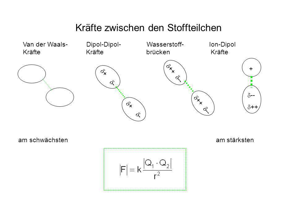 Kräfte zwischen den Stoffteilchen Van der Waals- Dipol-Dipol- Wasserstoff- Ion-Dipol Kräfte Kräfte brücken Kräfte + - ++ -- -- ++ + am schwächsten am
